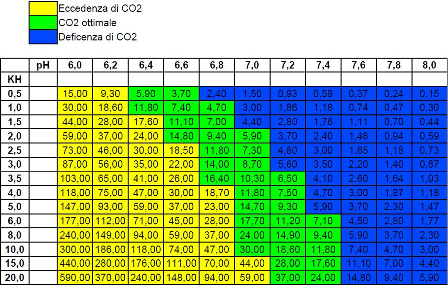tabella ph co2 acquario