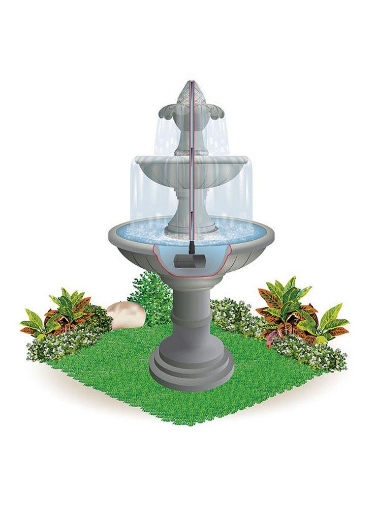 Pompe fontane da giardino raccordi tubi innocenti for Pompe per laghetti da giardino